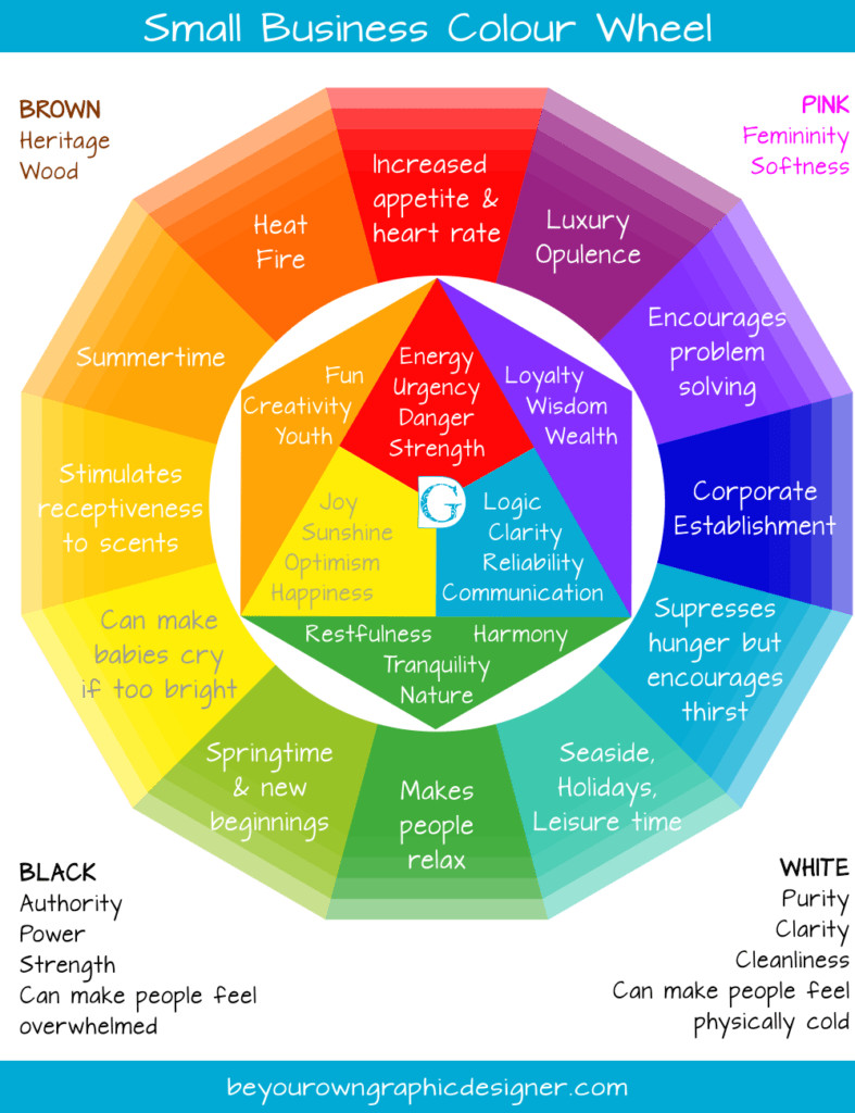 BYOGD Small Business Colour Wheel