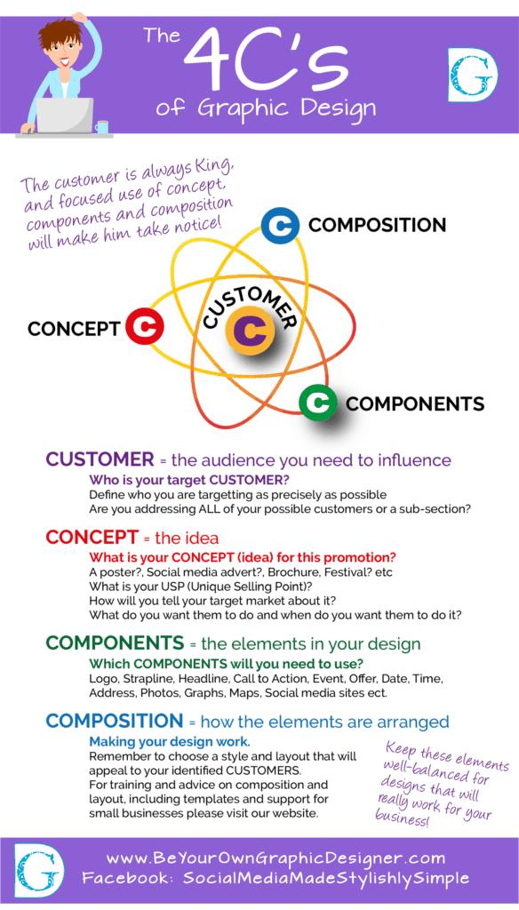 The 4C's of Graphic Design